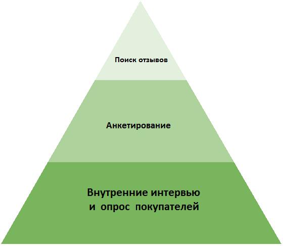 Исследование покупателей для повышения продаж в интернет-магазинах на eshoper, Москва