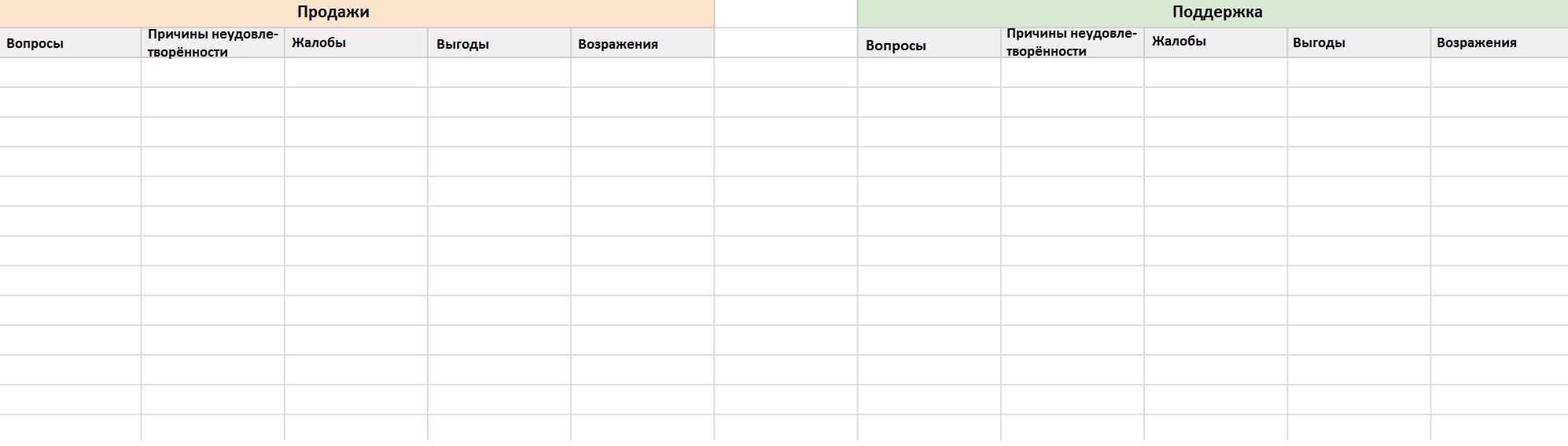 Анкетирование покупателей при создании интернет магазина на eshoper, Москва