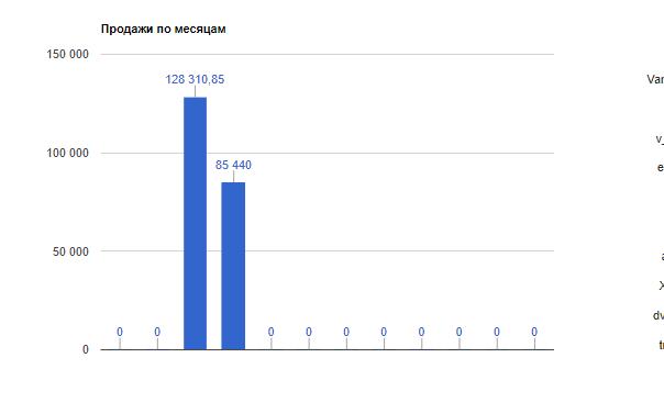 Аналитика продаж. Eshoper.ru